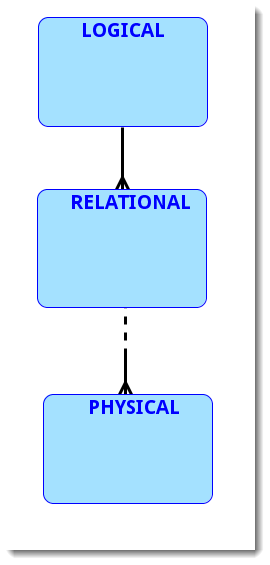 An entity of the Logical Type contains one or more of the Relational Type. And entity of the Relational Type contains zero, one or more of the physical type.