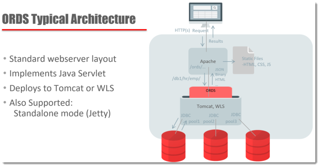 ORDS Architecture Overview – ThatJeffSmith